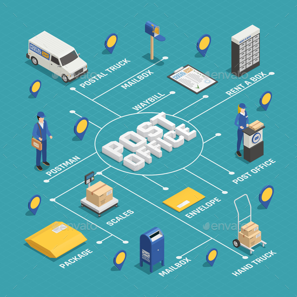 Postal Delivery Service Isometric Flowchart - Industries Business