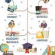 Online Education Orthogonal Flowchart