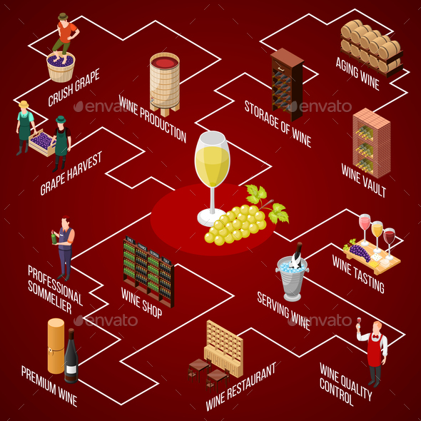 Wine Production Isometric Flowchart - Miscellaneous Vectors