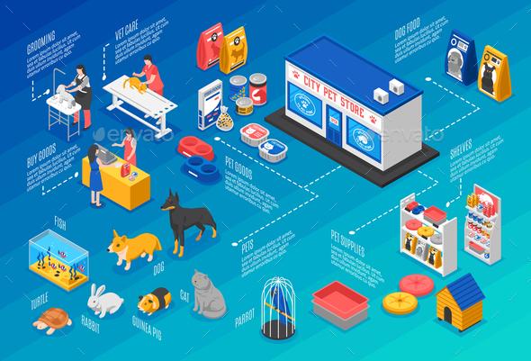 Isometric Pet Shop Horizontal Background
