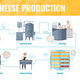 Cheese Production Cartoon Infographics