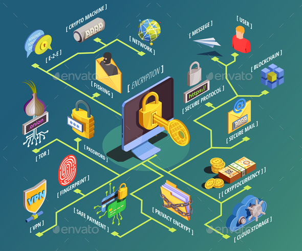 GraphicRiver Data Encryption Isometric Flowchart 20835534