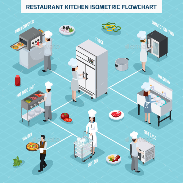 Professional Kitchen Isometric Flowchart - Food Objects