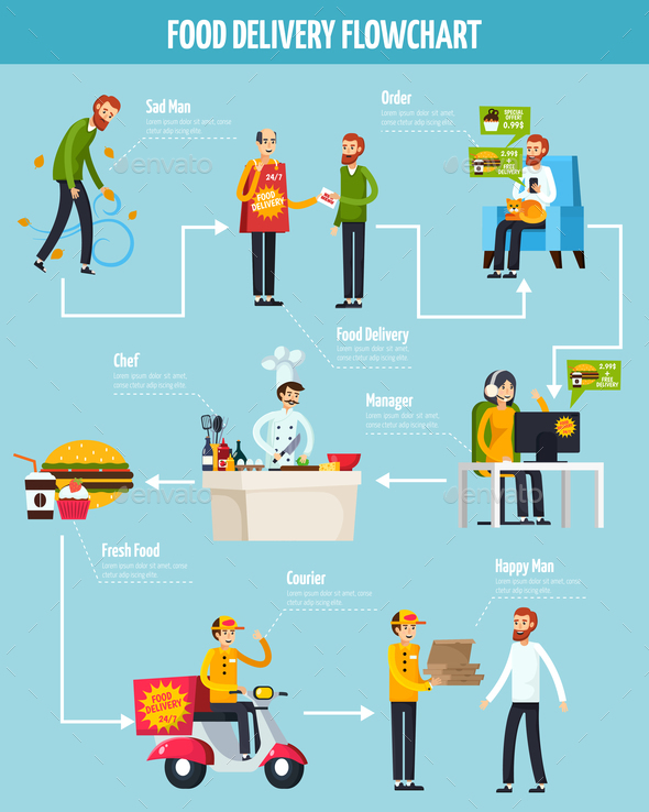 Food Delivery Orthogonal Flowchart - Food Objects