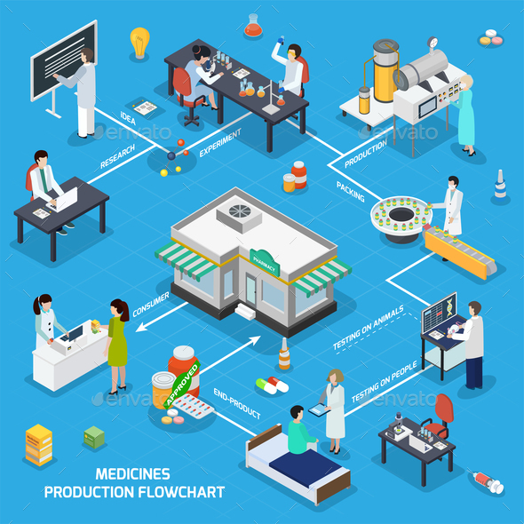 GraphicRiver Pharmaceutical Medicine Production Isometric Flowchart 20883414