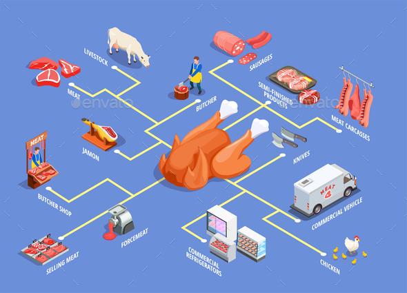 Butcher Shop Isometric Flowchart - Food Objects