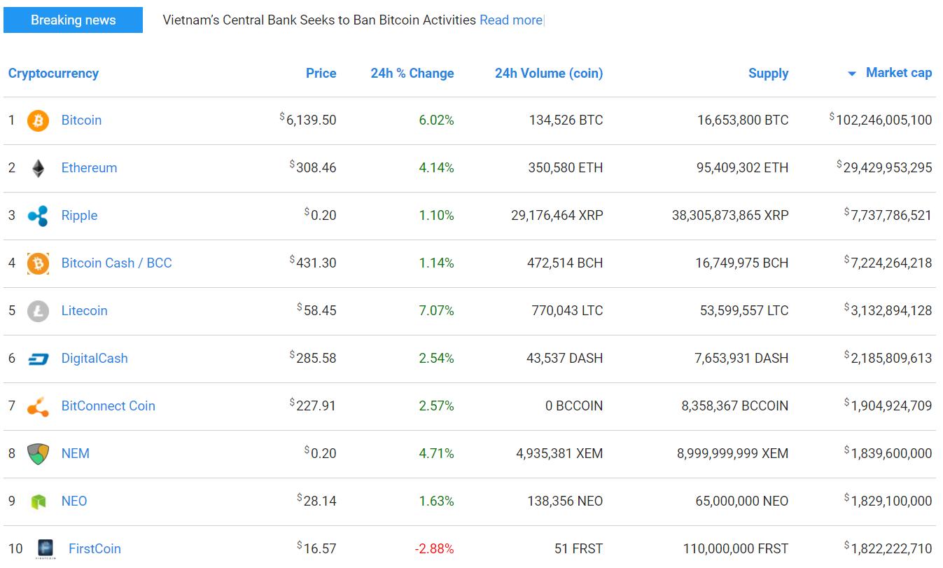 CoinMarketCap - Virallinen Sivusto