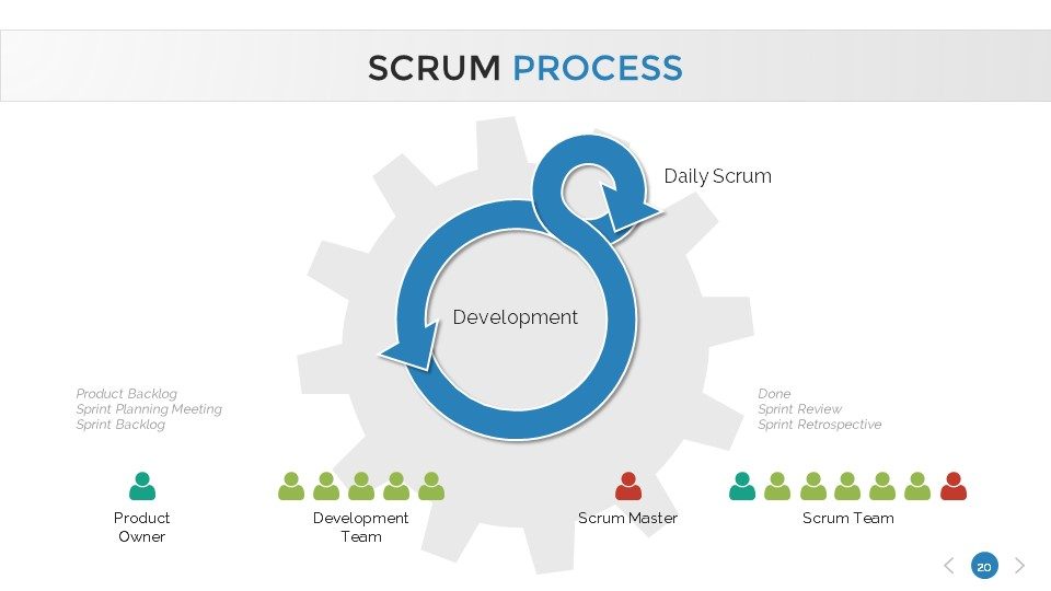 Scrum process powerpoint presentation template by sananik for Agile artifacts templates