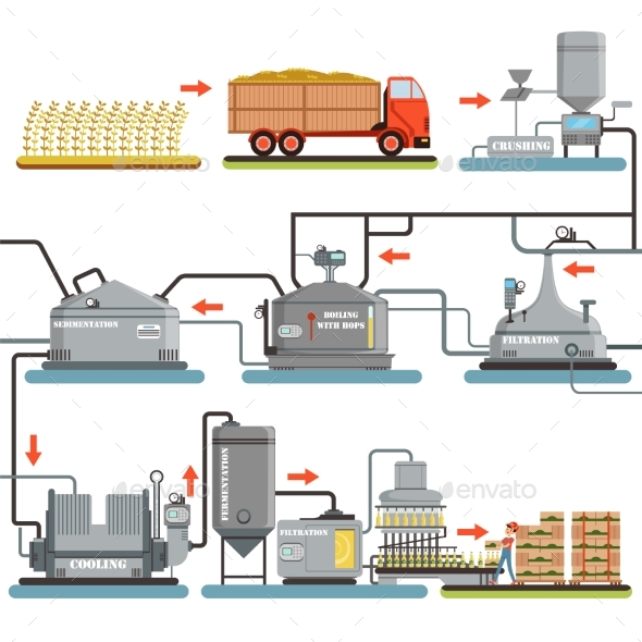 Beer Brewing Process - Industries Business