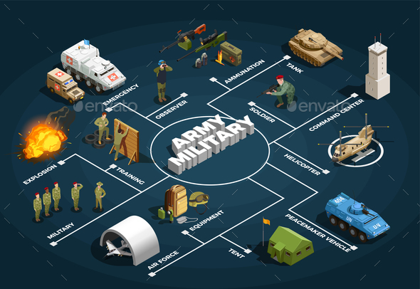 GraphicRiver Army Military Isometric Flowchart Poster 21143650