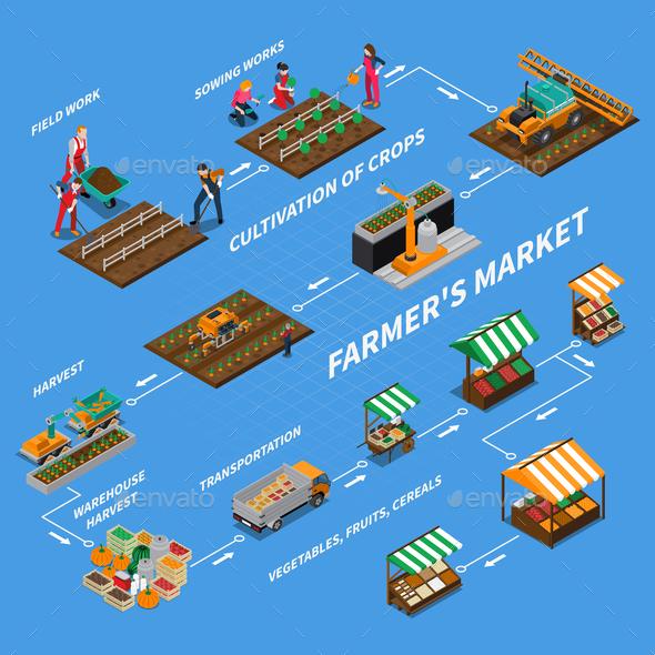 GraphicRiver Farmers Market Flowchart Concept 21143659