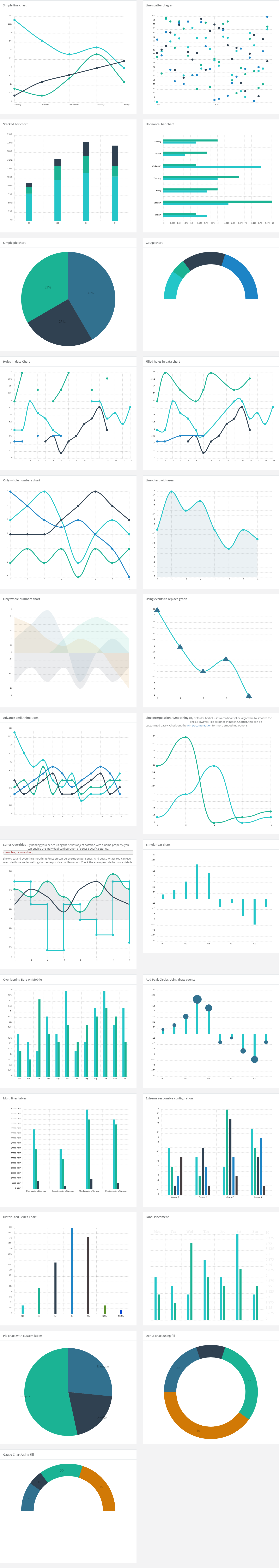 Responsive Ready to Use Charts - Finecharts - 2