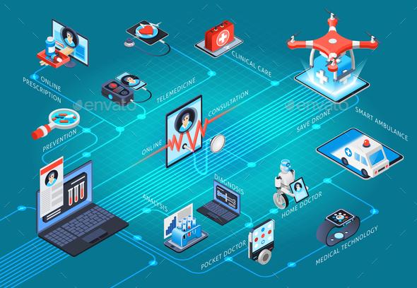 Digital Health Telemedicine Isometric Flowchart - Health/Medicine Conceptual