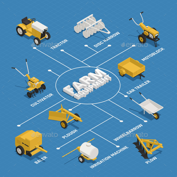 Farming Gardening Machinery Isometric Flowchart - Industries Business