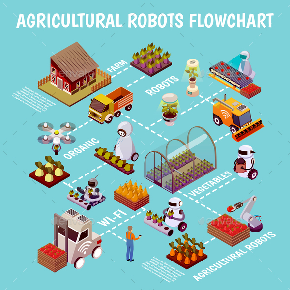 Robots Husbandry Farm Flowchart - Industries Business