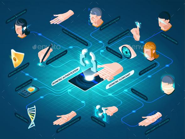 Biometric Authentication Methods Isometric Flowchart - Computers Technology