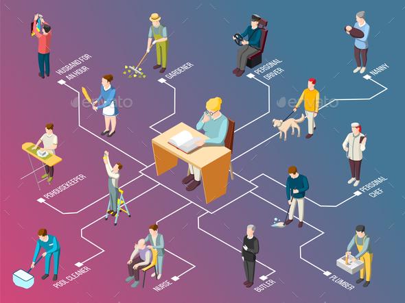 Domestic Servant Isometric Flowchart - People Characters