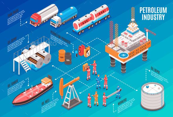 Oil Industry Isometric Flowchart - Industries Business