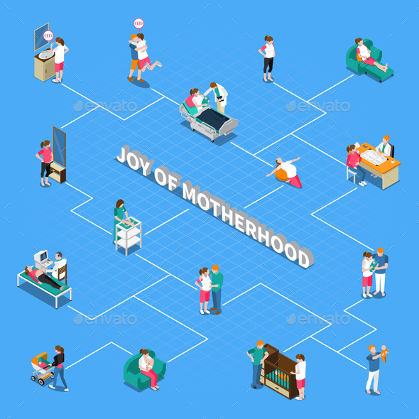 Motherhood Isometric Flowchart - Backgrounds Decorative