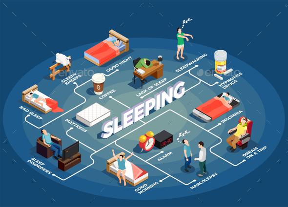 Sleeping Isometric Flowchart - People Characters