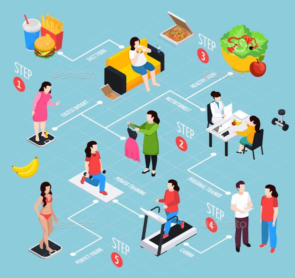 Overweight Isometric Flowchart - Health/Medicine Conceptual