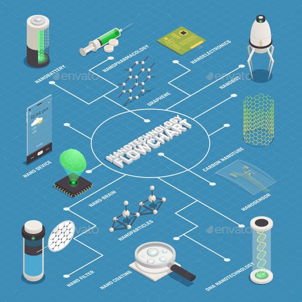 Nanotechnology Applications Isometric Flowchart Poster - Computers Technology