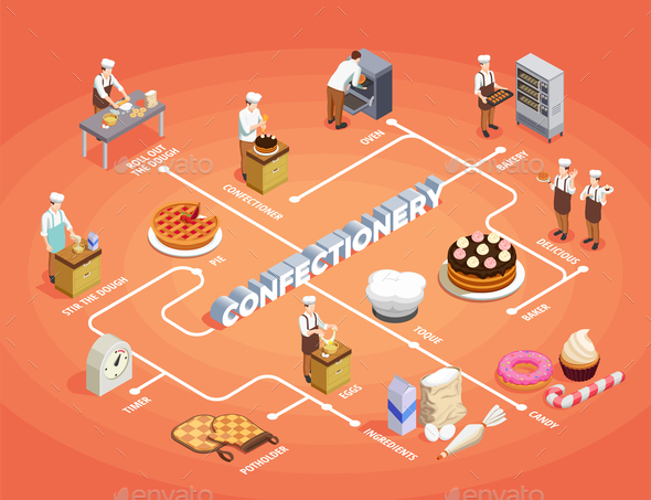 Confectionery Chef Isometric Flowchart - People Characters