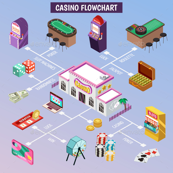 Casino Isometric Flowchart - Abstract Conceptual