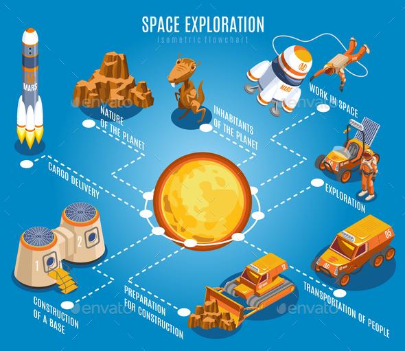 Space Exploration Isometric Flowchart - Nature Conceptual