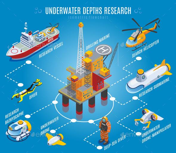 Underwater Depths Research Isometric Flowchart - Miscellaneous Vectors