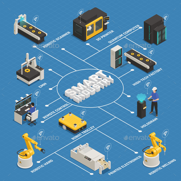 Smart Industry Manufacturing Isometric Flowchart - Industries Business