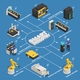 Smart Industry Manufacturing Isometric Flowchart