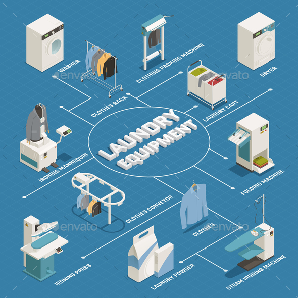 Laundry Isometric Flowchart - Industries Business