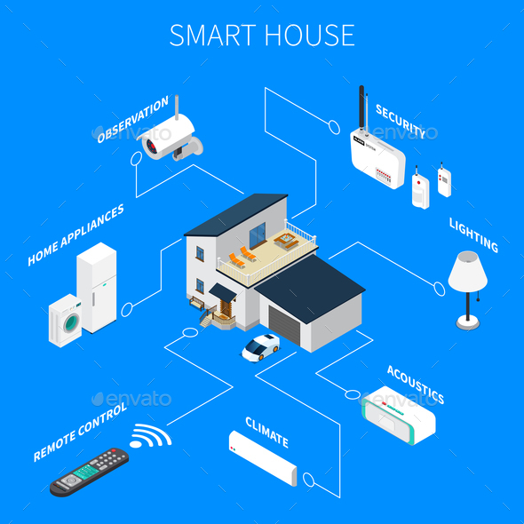 Smart House Isometric Composition - Communications Technology