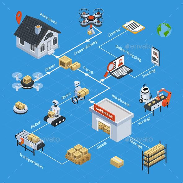 Automatic Logistics Isometric Flowchart