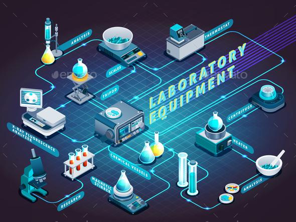 Laboratory Equipment Isometric Flowchart - Miscellaneous Vectors