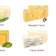 Cheese Kinds Set