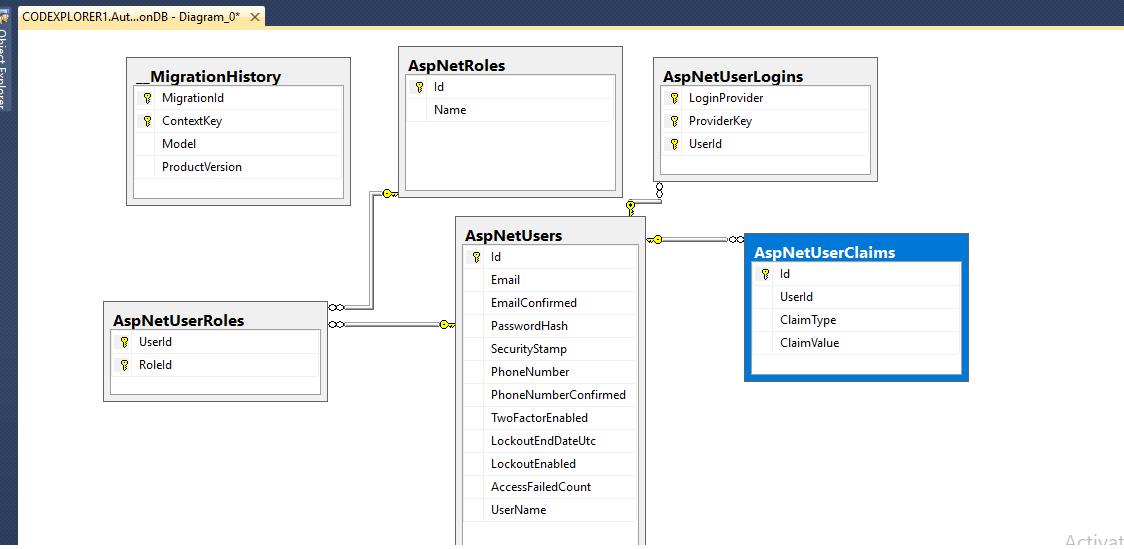 Membership in ASP NET MVC 5 (Web API, Angular JS, Membership schema of SQL  Server)