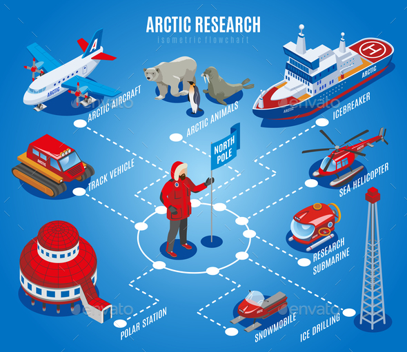 Arctic Research Isometric Flowchart - Miscellaneous Vectors