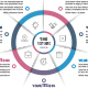 Business Circle Infographics with 07 Steps