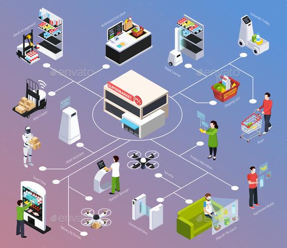 Shop of Future Isometric Flowchart - Computers Technology