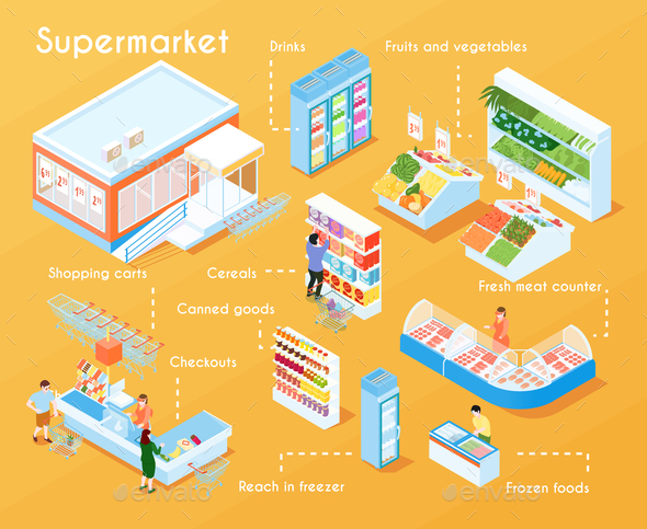 Supermarket flowchart - Essay Example
