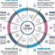 Business Circle Infographics with 10 Steps