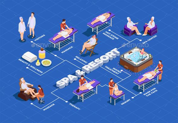Spa Salon Isometric Flowchart - Business Conceptual