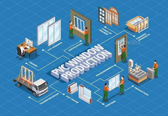 PVC Window Production Isometric Flowchart - Buildings Objects