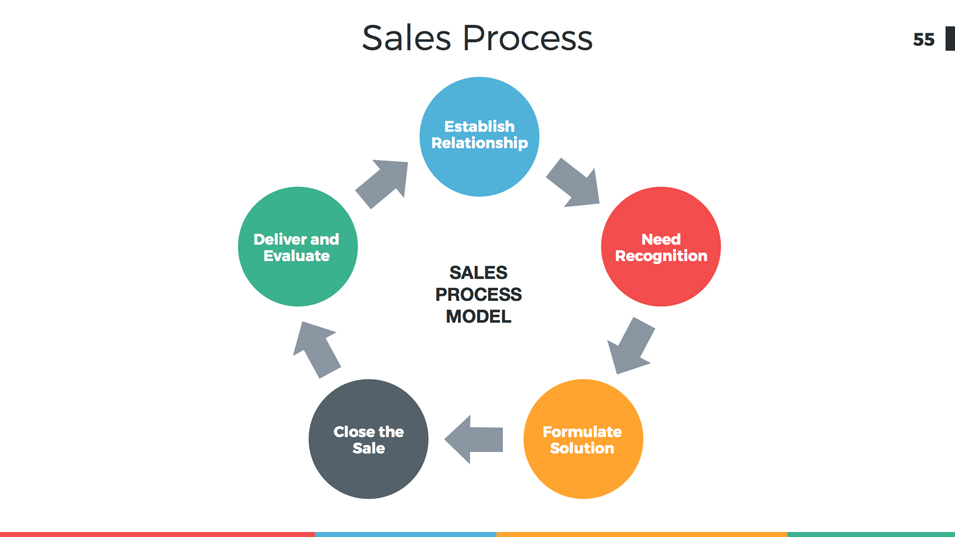 Go to market strategy how to create a winning sales presentation.