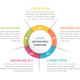 Circle Infographics with Five Elements