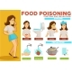 Food Poisoning Symptoms and Prevention Poster Text - GraphicRiver Item for Sale