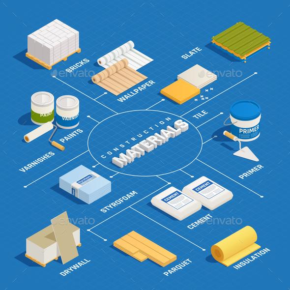 Construction Materials Isometric Flowchart - Industries Business