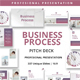 Business Process Google Slides Presentation Template - GraphicRiver Item for Sale